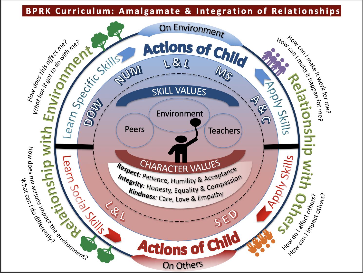 BPRK Curriculum Framework
